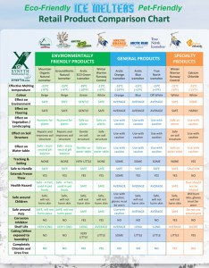 Eco  pet friendly ice melter comparison chart also and safe natural leed compliant melts wholesale rh greenearthagandturf