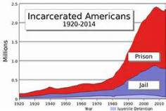 graph-showing-incarceration