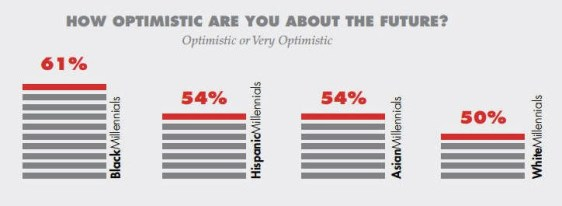 MR-VIsion-national-blacks-optimistic-attitudes-graphic