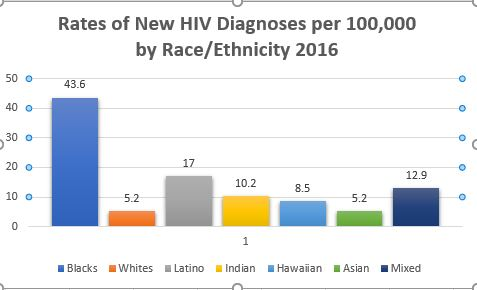 aids graphic