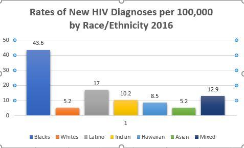 aids graphic