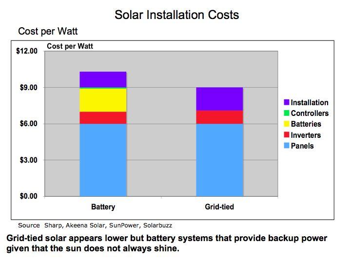 Solar Energy  Closer to Grid Parity