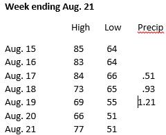 Weather data, week ending Aug. 21Greene County News Online
