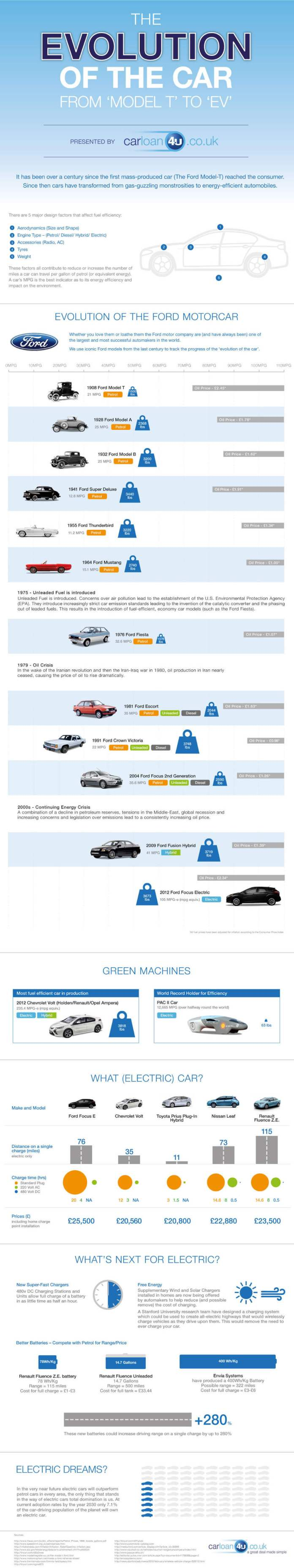 Evolution of the Car - Infographic