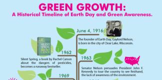 earth day green awareness