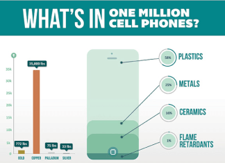 eco atm whats in a million cell phones