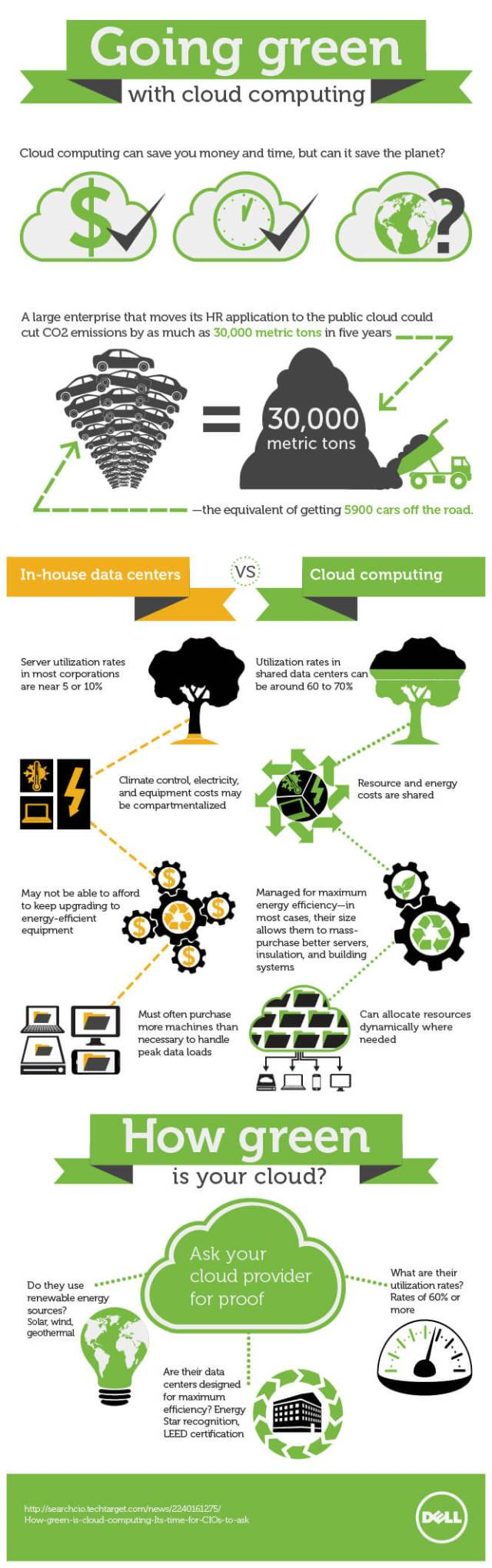 Green cloud computing infographic