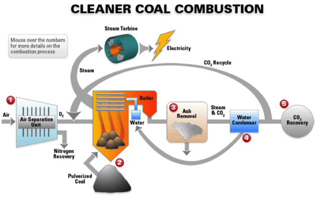 clean coal combustion