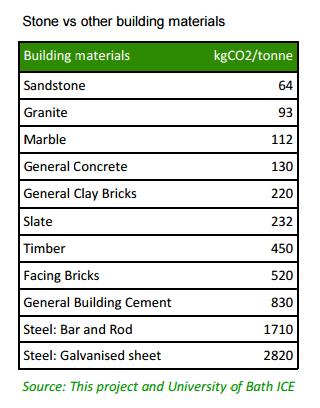 Natural Stone stats