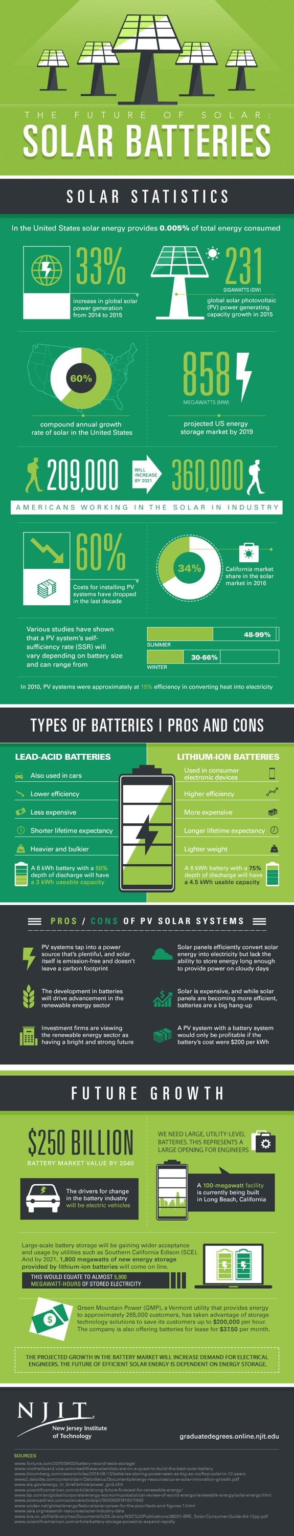 solar batteries infographic