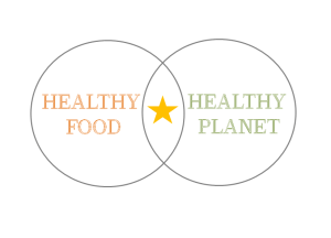 Healthy food and Healthy planet