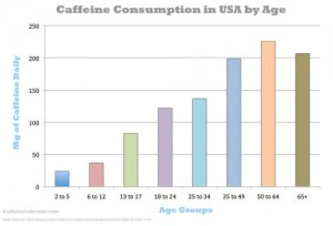 Caffeine Consumption in the USA – Part III: The best way to measure caffeine intake