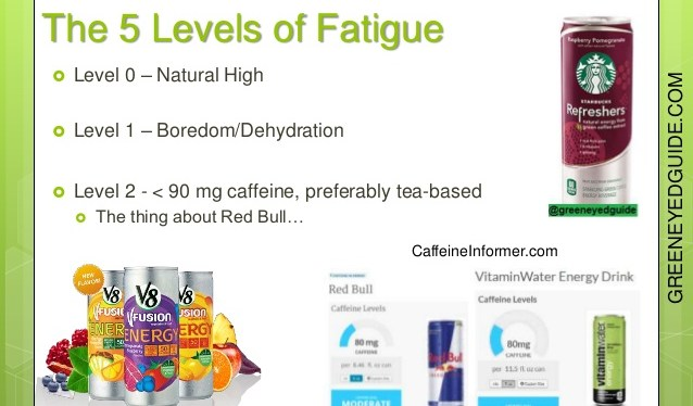 [Video] 5 Levels of Fatigue Tip of the Day #1