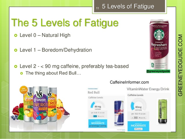 caffeine-workout-supps-and-5-levels-of-fatigue-slideshare