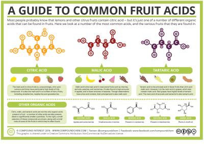 Compound Interest Acids