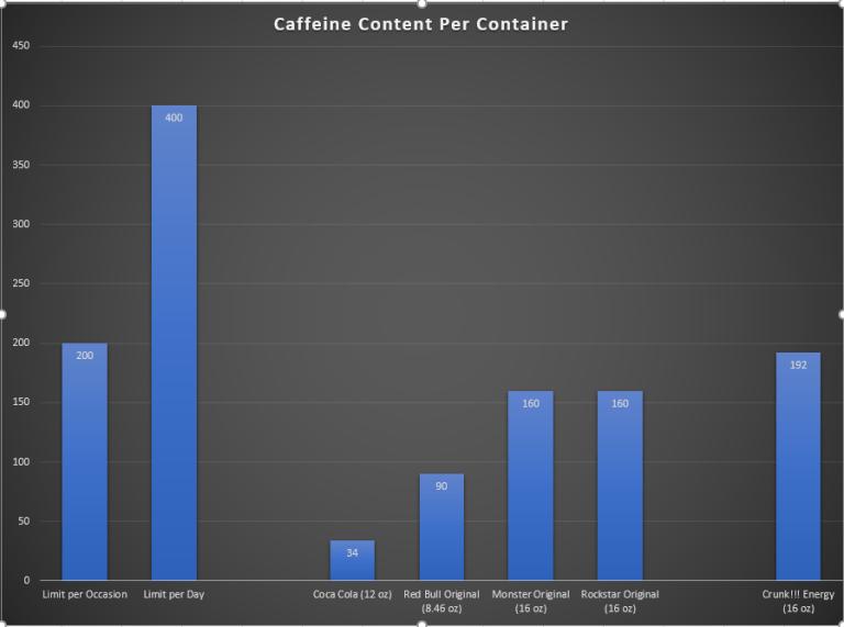 Caffeine Content of Crunk