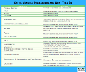 Caffe Monster Ingredients and what they do