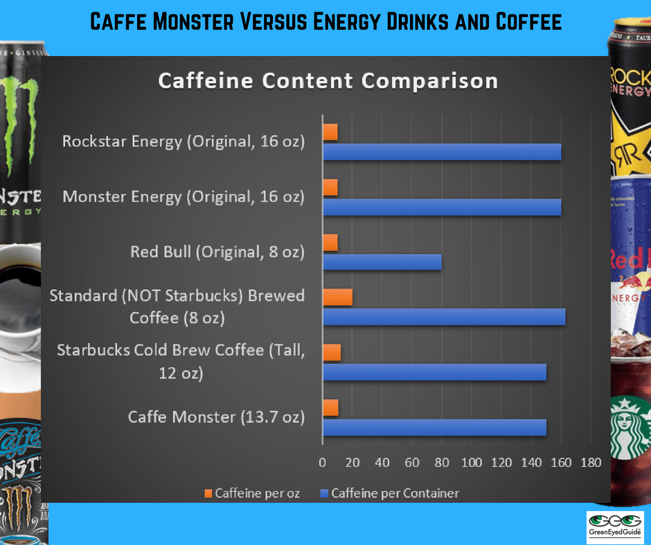 caffeine content of caffe monster energy drinks and coffee