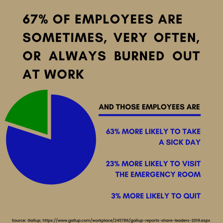 67 percent of employees are sometimes, very often or always burned out at work