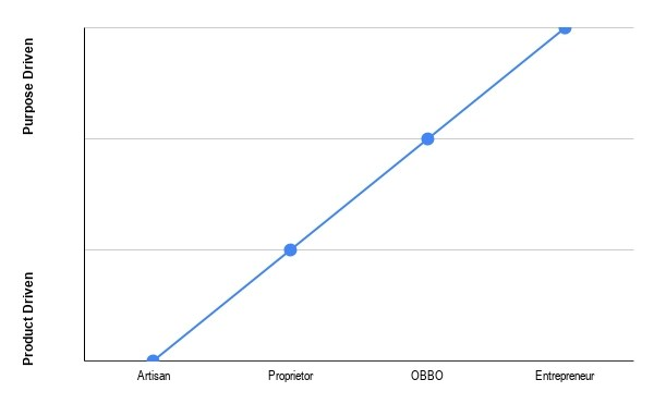 graph showing relationship between the type of business owner and the primary driver