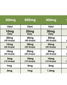 Cbd dosing dropper how to measure also what is the best dosage of for anxiety related disorders rh greenflowerbotanicals