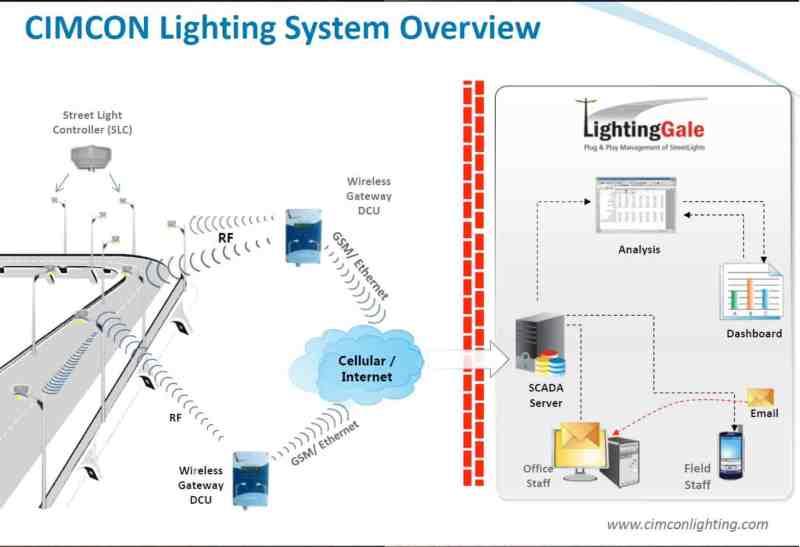 smart street lighting deployed in katherine NTKatherine