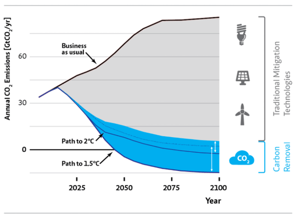 Limiting warming to 1.5°C or 2°C will require removing CO₂ from the atmosphere. MCC