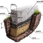Фундамент «Шведская плитка» - GreenhouseBay.ru