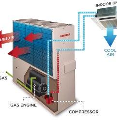 yanmar natural gas vrf diagram [ 1500 x 1294 Pixel ]