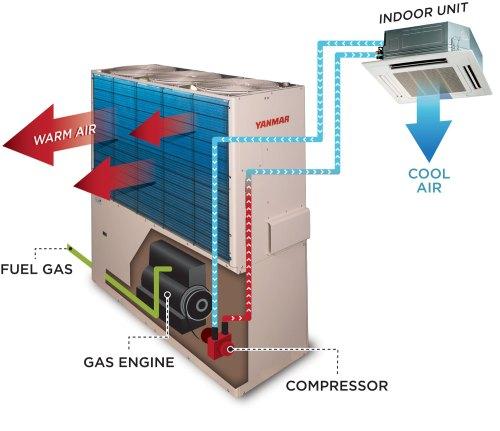 small resolution of yanmar natural gas vrf diagram