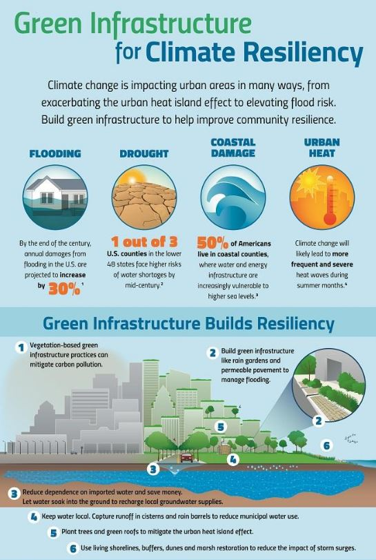 Core Reading  Green Infrastructure Ontario