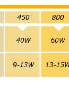 Led watt chart five things to consider before buying bulbs green is better inc also frodo fullring rh