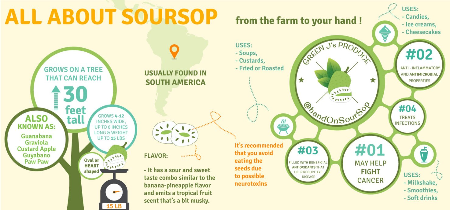 All about Soursop | Guanabana | Green J's Produce