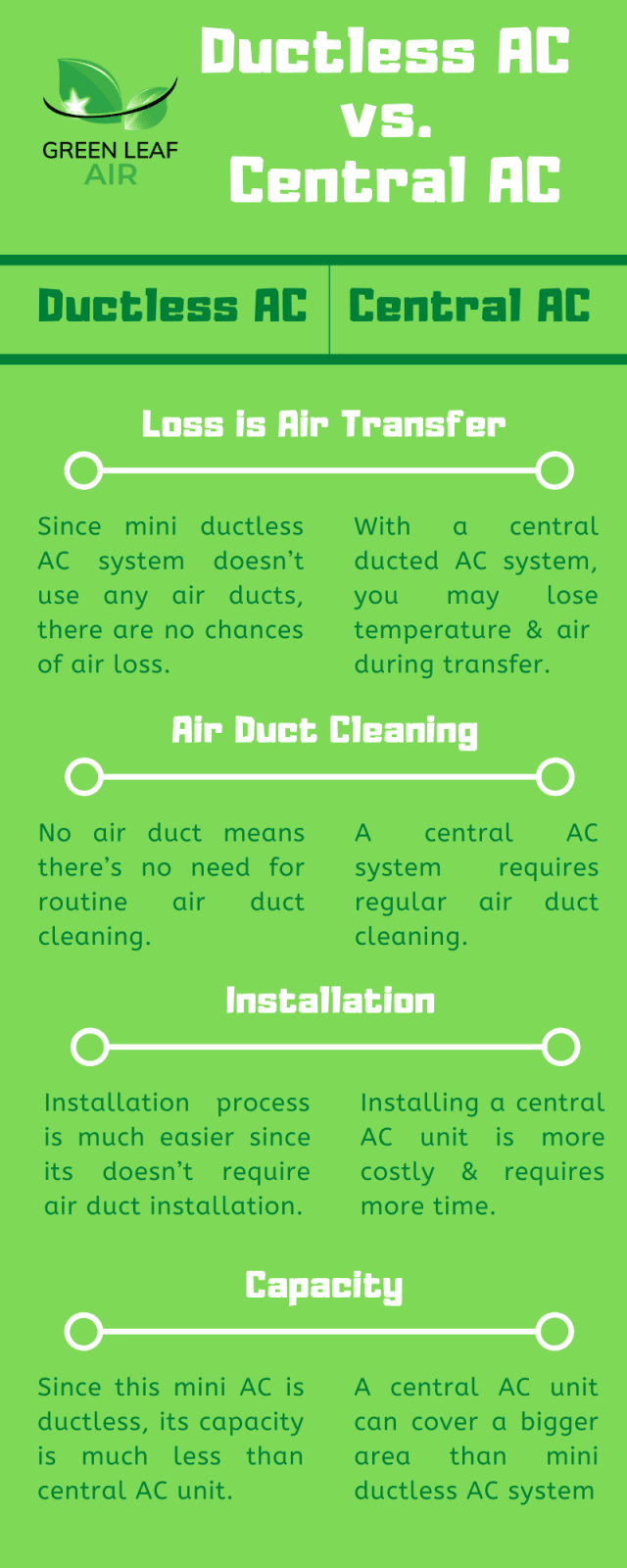 Ductless Air Conditioner vs. Central Air Conditioner
