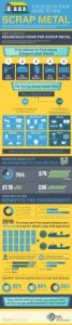Infographic on recycling steel