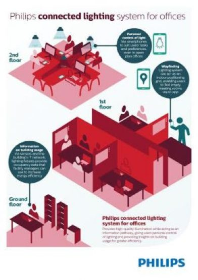 philips infographic