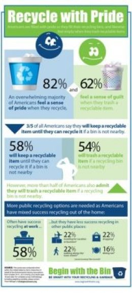 Americans are Proud to Recycle When They Can