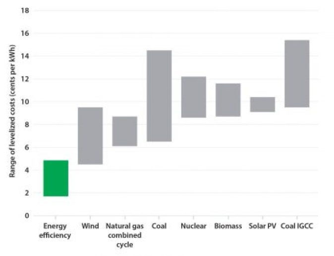 Energy Efficiency Programs Costs Utilities 2 to 3 Times Less Than Traditional Power Sources; Average of 2.8 Cents per Kilowatt Hour