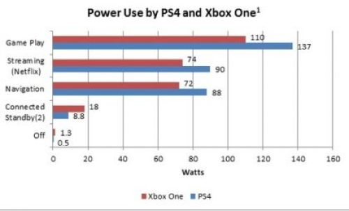 Power use by PS4 and Xbox one