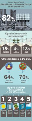Human Spaces infographic USA 2015