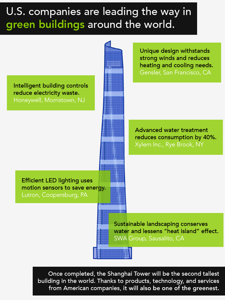 shanghai tower went with green materials and LEED