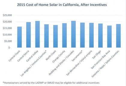 What S The Average Cost Of Solar Across The Us With A