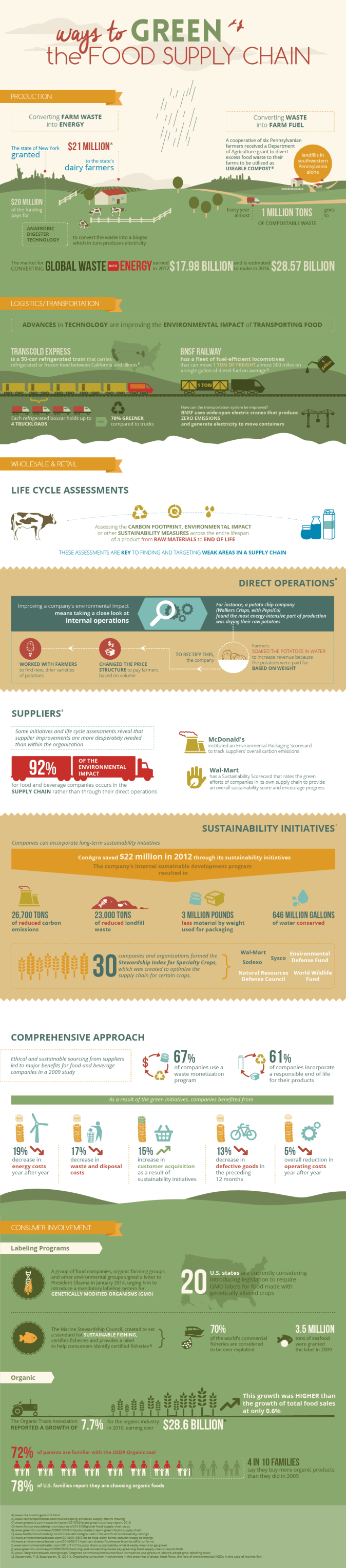 Sustainable food cycle on food. Chart on sustainable food and life cycles
