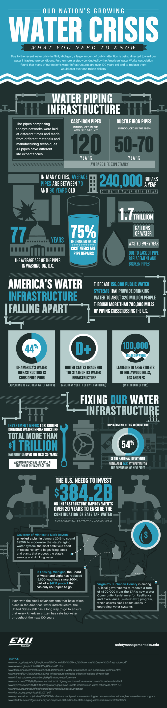 How Flint's water crisis is impacting the nation's water infrastructure