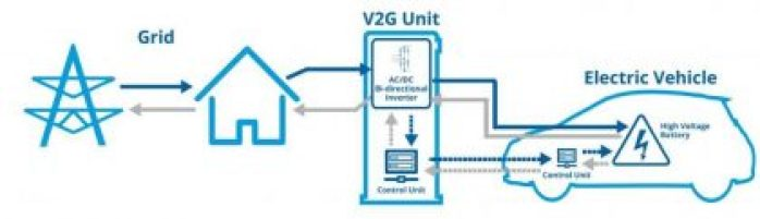 V2G, Vehicle to Grid, Vehicle-to-Grid,