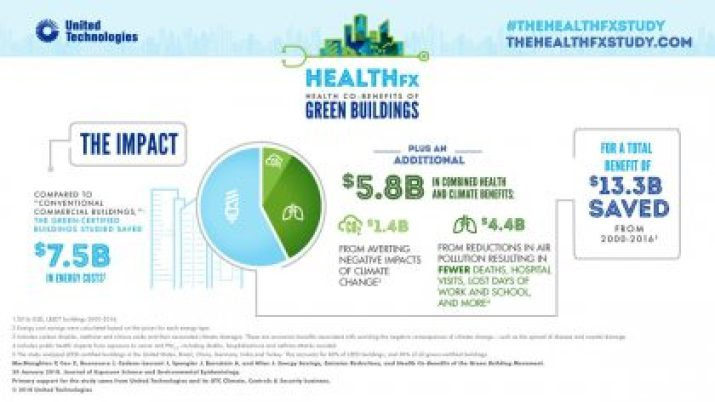 New Harvard Study: Green Buildings Provide Nearly $6 Billion in Benefits to Health and Climate