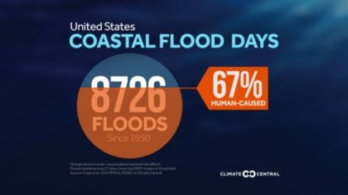 2016CoastalFloodDays_Percentage_CONUS_900_506_s_c1_c_c