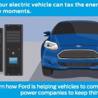 Ford shows Green Tech at CES for MyEnergi