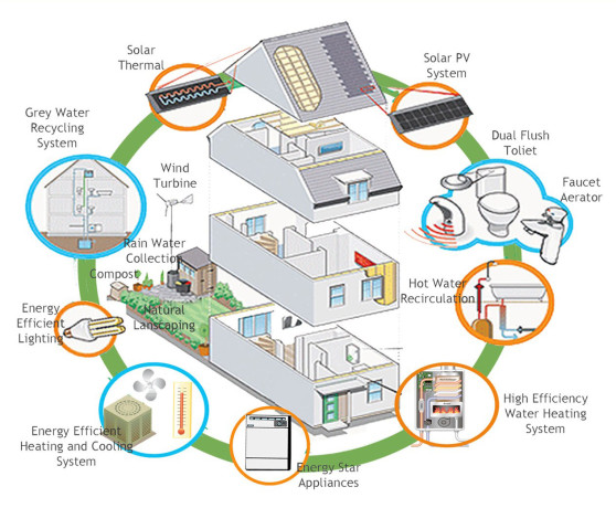 specialise-in-and-only-allow-house-designs-that-are-energy-efficient-1263x1040