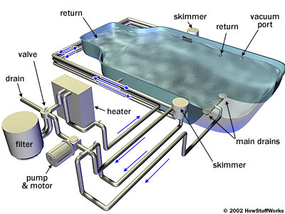 How Your Pool Pump And Filter Work - Green Living IdeasGreen Living Ideas